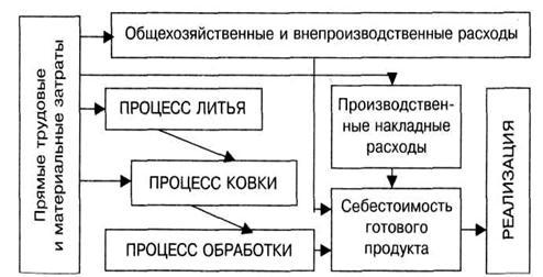 Попроцессный метод учета